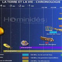 Prehistoire – datations